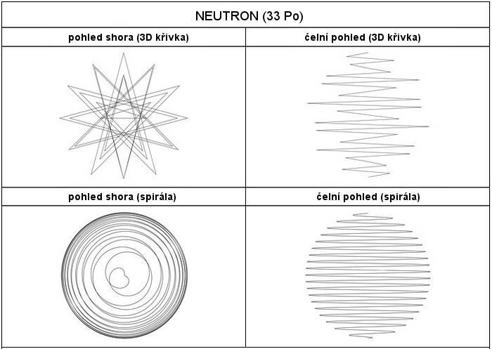 33_neutron