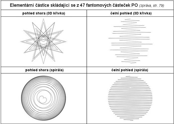 47_elementární částice