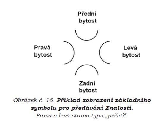 Příklad zobrazení základního symbolu