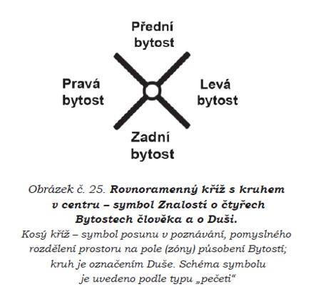 Rovnoramenný kříž s kruhem