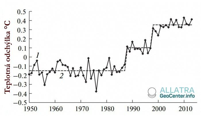 dynamika změn teploty