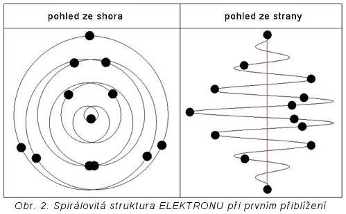 spirálovitá struktura elektronu